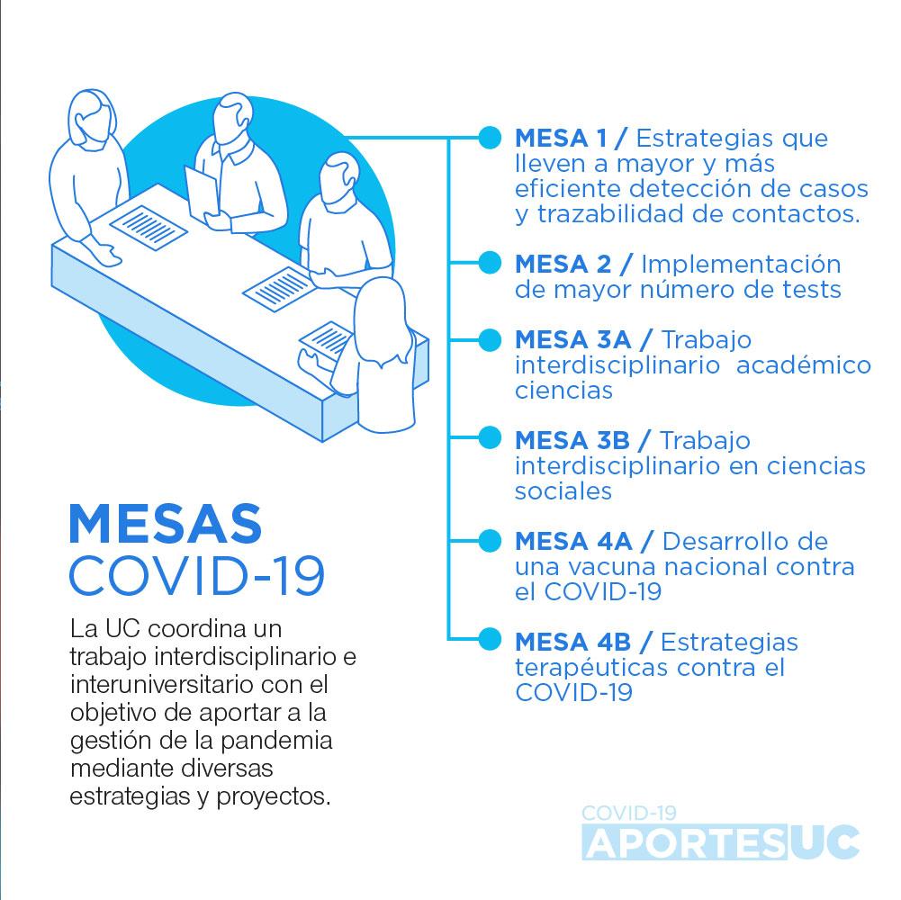 Infografía que muestra cómo la UC busca aportar activamente en tiempos de pandemia a través del trabajo muldisciplinario de miembros de la comunidad UC en las diversas mesas Covid-19 conformadas.
