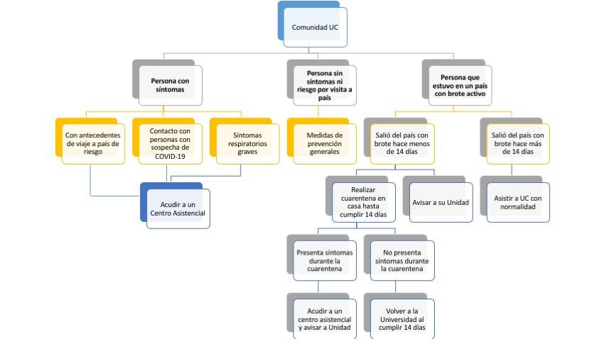 esquema explicativo sobre las medidas a tomar para evitar la propagación y contagio del coronavirus