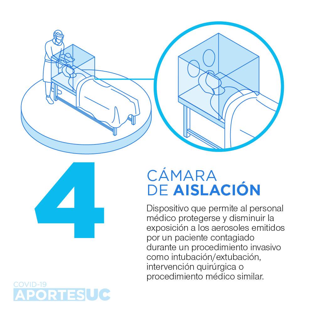 Infografía que muestra cómo la UC busca aportar al cuidado del personal médico a través del desarrollo de una cámara de aislación.