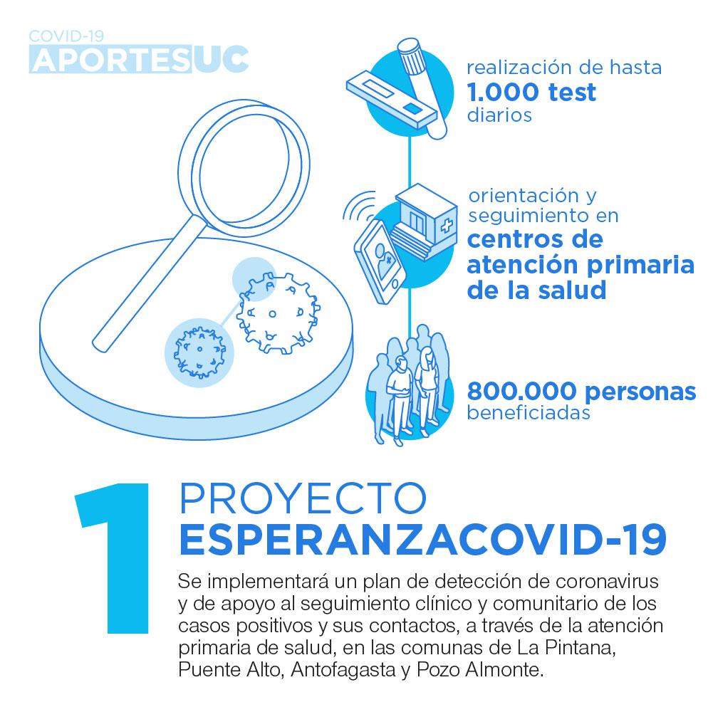 Infografía que muestra cómo la UC busca apoyar la detección de coronavirus y al seguimiento clínico.